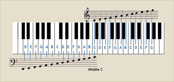 Piano Keyboard Note Positions