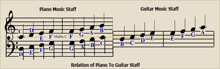 Piano/Guitar Staff