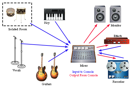 Home recording studio studio layout ccuart